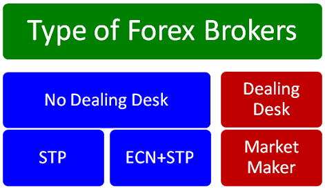 type_of_forex_brokers.thumb.png.84f435f8